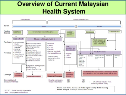 MalaysianHealthCareSystem