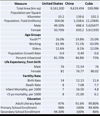 USCUBACHINAMALAYSIA_Tbl4_Demographics.jpg