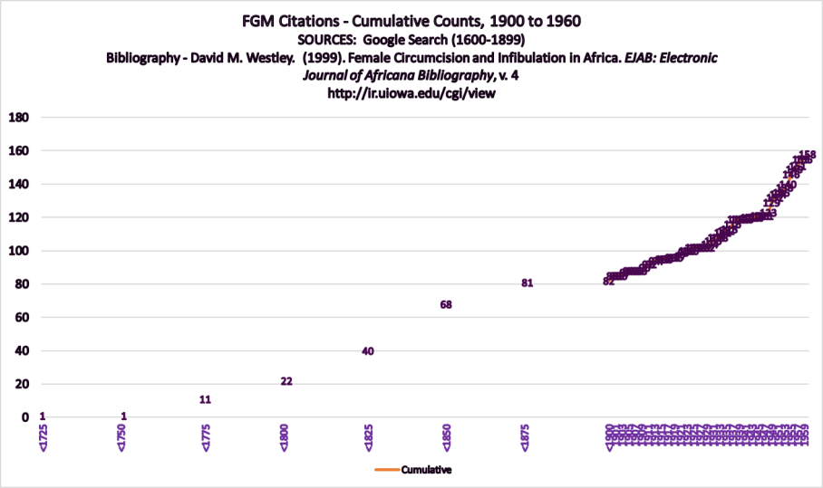 FGMCitations_Cumulative1600-1960